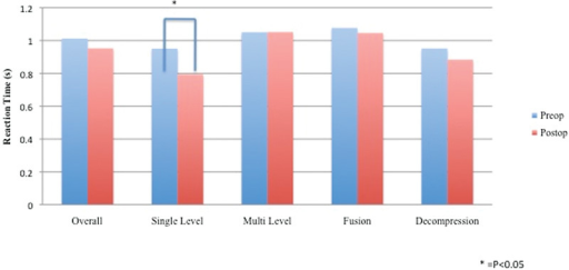 The mean driver reaction time (DRT) of patients having lumbar surgery at the preoperative and first postoperative visit (2 to 3 weeks after surgery). There was no significant difference in pre- and postoperative DRT for the entire lumbar group or any of the subgroups, except the single-level surgical group, which was improved.