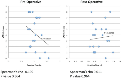 Correlation of visual analog scale (VAS) pain scale and driver reaction time after lumbar spine surgery. We used Spearman correlation to compare reaction times and VAS scores of patients after lumbar spine surgery. There was no statistical relationship either before (p = 0.364) or after surgery (p = 0.964).