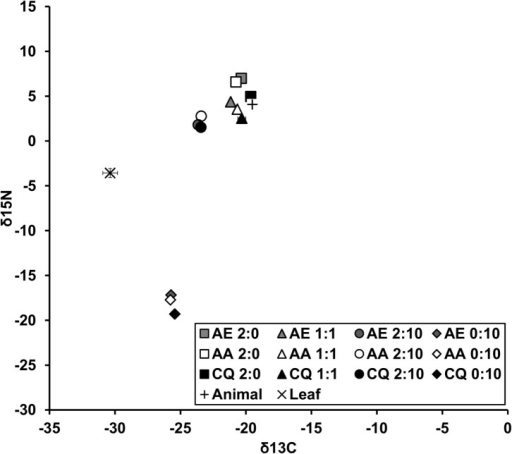 Bi-plot of stable isotope composition of detritus and adult Aedes aegypti (AE), A. albopictus (AA), and Culex quinquefasciatus (CX) across detritus ratios (animal:plant).Values are means ± SE from three replicates (except AE 1:1 and CX 0:10 which each had only one sample). Detritus ratios are expressed in units, where one unit = 0.10 g.