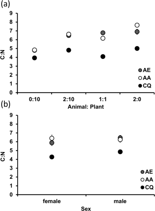 Ratio of tissue nitrogen (N) and carbon (C) for adult mosquitoes across different a) species and ratios (animal:plant) and b) species and sex.Values are means ± SE from three replicates (except AE 1:1 and CX 0:10 which each had only one sample). Detritus ratios are expressed in units, where one unit = 0.10 g.
