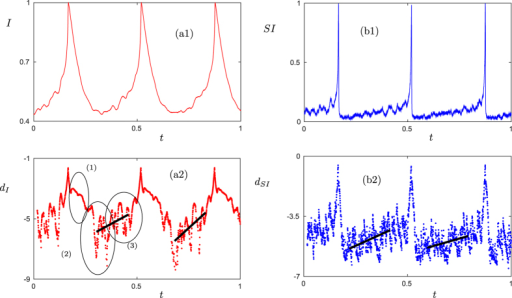 Epidemic outbreaks and prediction in an adaptive SIS model.(a) Normalized time series for the infected density I (red) and the susceptible-infected link density SI (blue). (b) Logarithmic distances for I and SI are shown as well (see Supplementary Information, Section 2). The linear interpolations (black) indicate the expected linear upward trend before a saddle-escape; the slopes of the four black lines (from left to right) are approximately 7.364, 12.516, 5.466 and 3.461 respectively. The three ellipses in (a2) highlight the three typical regimes between spikes discussed in the text and are there to guide the eye as in (Fig. 2). Parameter values for this figure are p = 0.0058, r = 0.002 and w0 = 0.6.
