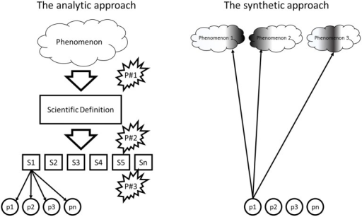 analytical and synthetic approach With a reductionist approach analysis and synthesis  it may well be that many readers already have a good working knowledge of the analytic and synthetic.