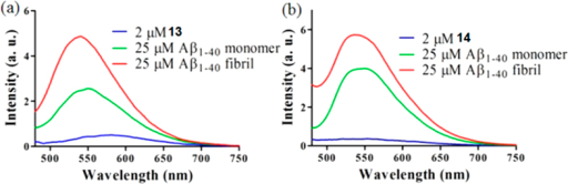 Luminescence response of 2 μM of (a) 13 and (b) 14 in the absence or presence of 25 μM Aβ1–40 monomers or fibrils.λEx = 360 nm.