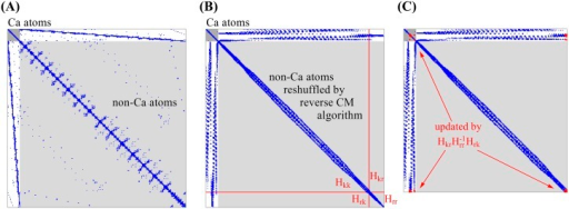 Illustration of how the sparseness of the Hessian matrix can be maintained throughout the iterative matrix projection procedure, when coarse-graining is performed by selecting the Cα atoms for retention.(A) In the first step the original Hessian matrix is shuffled so that Cα atoms (in dark gray at the top-left corner) are separated from the non-Cα atoms (in light gray). Blue dots represent non-zero elements. (B) In the second step the non-Cα atoms are rearranged again so that those interacting with one another are placed close together in the matrix using, for example, the Cuthill-McKee algorithm [54]. As a result, most non-zero elements are placed near the diagonal. (C) Matrix after performing one projection to remove atoms in group r. The red dots represent the blocks modified by the projection. The sparseness of the non-Cα region is mostly unaffected. The sparseness of the white region (interactions with Cα atoms) can be maintained by using an appropriate threshold value ξ, see text.
