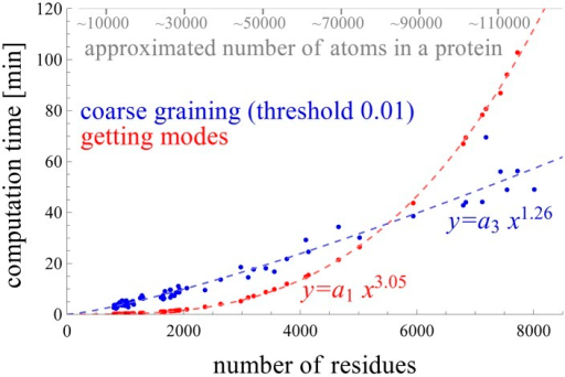 Comparison of the coarse-graining time using the proposed method and the diagonalization time of the coarse-grained Hessian matrix.