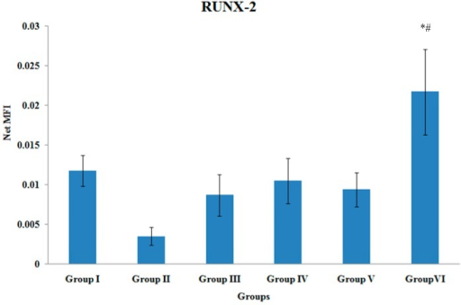 RUNX-2 Gene Expression. Samples were normalized to GAPDH MFI (Median Fluorescence Intensity). Values were expressed as mean ± SEM. Group I: sham-operated group, Group II: ovariectomized control group, Group III: ovariectomized+Estrogen, Group IV: ovariectomized+Lovastatin, Group V: ovariectomized+Tocotrienol, Group VI: ovariectomized+Tocotrienol+Lovastatin. * Indicates a significant difference (p < 0.05) compared with the group II. # Indicates a significant difference (p < 0.05) compared with the group III.