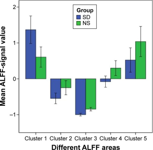 Mean ALFF-signal values of the altered regional brain areas.Notes: Compared with the NS group, the SD group showed altered ALFF in the right cuneus (1.37±0.6 versus 0.61±0.45) and lower ALFF area in the right lentiform nucleus (−0.55±0.23 versus −0.25±0.31), right claustrum (−1±0.06 versus −0.85±0.08), left middle frontal gyrus (−0.08±0.25 versus 0.3±0.33), and left IPC (0.52±0.54 versus 1.04±0.66).Abbreviations: ALFF, amplitude of low-frequency fluctuation; NS, normal sleep; SD, sleep deprivation; IPC, inferior parietal cortex.
