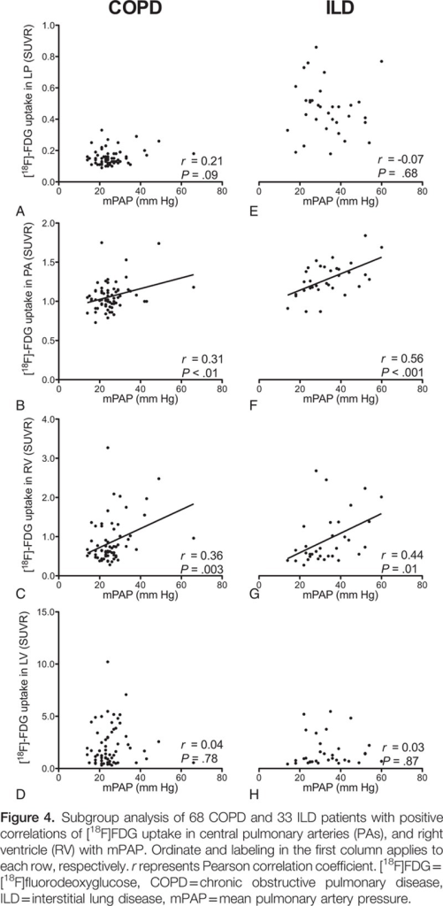 Subgroup analysis of 68 COPD and 33 ILD patients with positive correlations of [18F]FDG uptake in central pulmonary arteries (PAs), and right ventricle (RV) with mPAP. Ordinate and labeling in the first column applies to each row, respectively. r represents Pearson correlation coefficient. [18F]FDG = [18F]fluorodeoxyglucose, COPD = chronic obstructive pulmonary disease, ILD = interstitial lung disease, mPAP = mean pulmonary artery pressure.