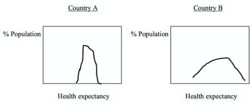 Health distributions at the country level. Distributions of health expectancy for country A and B. The X-axis is health distribution and the y-axis is the percentage of the population. Country B's distribution is more spread than country A's.