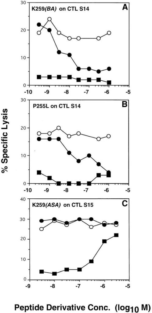 "Recognition of target cells expressing covalent Kd-""IASA""- YIPSAEK(ABA)I complexes by S14 CTL is inhibited by variants P255L  and K259(BA). Kd molecules on 51Cr-labeled P815 target cells were photocross-linked with a suboptimal concentration of IASA-YIPSAEK(ABA)I.  After extensive washing the target cells were incubated with CTL S14 (A  and B) or S15 (C) in the presence of the indicated concentrations of peptide PbCS 252-260 (open circles), or peptide variants K259(BA) (closed circle  in A), or P255L (closed circle in B) or K259(ASA) (closed circle in C). The  recognition of the respective conjugate variants on normal 51Cr-labeled  target cells is shown (closed squares). After 4 h, of incubation 51Cr-release  was measured and the specific lysis calculated as described for Fig. 1."