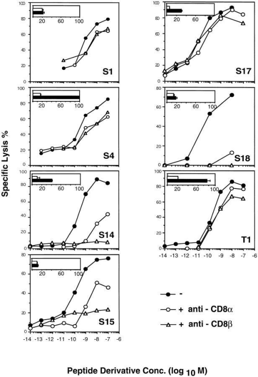 "CD8 dependence and  avidities of TCR–ligand binding.  The recognition of IASA-YIPSAEK(ABA)I by the different  CTL clones was assessed in the  presence or absence of the antiCD8β mAb H35-17 or the antiCD8α mAb 53.6.72 as described  for Fig. 1. Alternatively, and as  shown in the inserts, the cloned  CTL were incubated in the absence (closed bars) or presence  (open bars) of anti-Kd mAb 208-4S with Kd-""125IASA""-YIPSAEK(ABA)I and the cell-associated radioactivity was measured  as described for Fig. 2 C. 100%  refers to the highest degree of  binding, as observed on CTL S4."