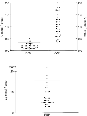 Urinary excretion of RBP, NAG and AAP. The median urine RBP concentration was 5.95 μg mmol−1 Cr (range 0.45–63). The median urine AAP concentration was 1 U mmol−1 Cr (range 0.32–2). The median urine NAG concentration was 0.2 U mmol−1 Cr (range 0.07–0.5). The solid horizontal lines represent the upper limit of the reference range.