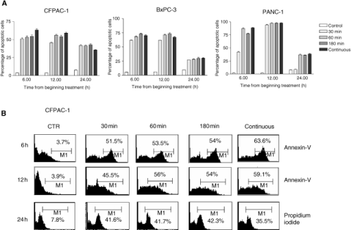 (A) Apoptotic effects induced by ZOL on CFPAC-1, PANC-1, BxPC-3 PC cancer cells. The analysis of apoptosis was performed after exposure to 50 μM of ZOL by flow cytometric detection of Annexin-V immunostaining. Cells were pulse exposed for 30, 60 and 180 min or continuously exposed to the drug. The PI method was used when apoptosis was evaluated 24 h after beginning treatment. Data are expressed as the mean value of at least four replicate experiments ±s.e. (B) Flow cytometric profiles from a representative experiment performed on CFPAC-1 cells. The percentage of apoptotic stained cells (%) is indicated in each quadrant.