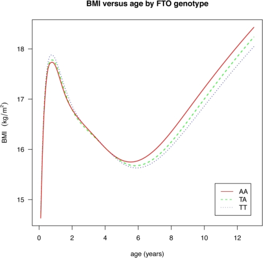 Curves of median BMI by age and genotype at rs9939609, estimated by the LMS method and adjusted for study and sex.