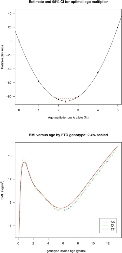 Estimation of the optimal age scaling effect per minor A allele for BMI.Minimum deviance corresponds to a scale factor of 2.4% (above), and adjusting for this factor synchronises the ages at adiposity rebound by genotype (below).
