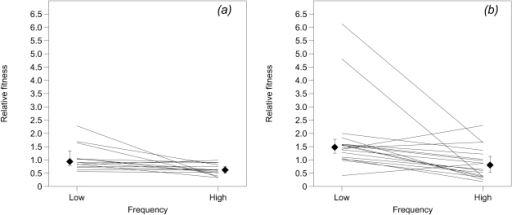 Relative fitnesses of cheat clones derived from the wild type (panel (a), n = 14) and mutator (panel (b), n = 18) populations described in [16].Fitness was measured in competition with cooperating bacteria at initially low (c.5%) and high (c.50%) cheat frequency. Diamonds show medians and associated 95% confidence intervals.