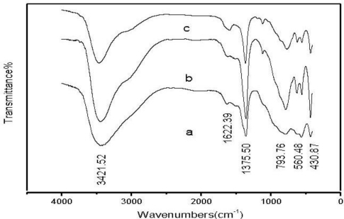 Fourier transform infrared spectroscopy (FT-IR) spectra of Zn-Al-LDHs with Zn/Al molar ratios of (a) 1:1; (b) 2:1; and (c) 3:1.