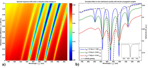 Far field SPR interferometric signal for an array of grating pairs;(a) Evolution of the signal under a change of the refractive index. The refractive index of a flat, 250-nm thick, layer overlying the interface is increased by Δn to emulate the increase in the average concentration of a molecular monolayer on top of the gold surface. Thicker layers would induce a steeper shift in λo. For the presented case, ΛSP = 31.8 μm. (b) Effect of the propagation lengths on the interference fringes' signal quality. The shift of the curves baseline is due to the simulated increase in the metal absorption. The dotted black curve (fully shown in inset) presents the infinite grating scenario: more power is coupled to the surface and no interference is visible, as there are no cavities.