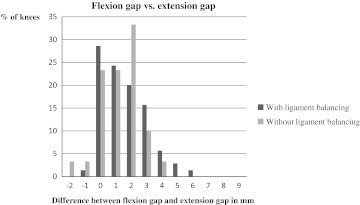The relationship between the flexion gap and the extension gap. Positive values mean the flexion gap is larger than the extension gap. Negative values mean the extension gap is larger. Zero means the two gaps are of equal size
