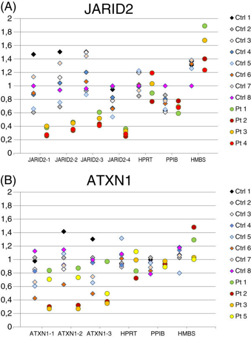 Expression levels of JARID2 (A) and ATXN1 (B) in leucocytes from our four patients with deletion of one or both of these genes (Patients 1-4 and Patients 1-3 and 5, respectively), compared with eight healthy controls. JARID2 and ATXN1 levels were measured using four and three primer pairs targeting the transcripts, respectively (JARID2-1, -2, -3 and -4, and ATXN1-1, -2 and -3). Primer sequences are given in Additional file1: Table S1). JARID2 expression level was significantly reduced in the patients compared to the controls (p ≤ 0.01), while the ATXN1 expression level was not significantly altered (p ≤ 0.1). Ctrl, Control; Pt, Patient.