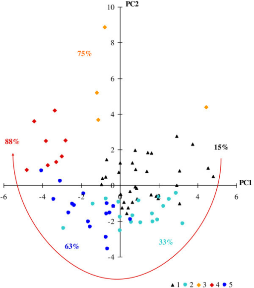Immunological interpretation of 5 clusters of CVID plotted on the first two principal components. ALTADIH Cohort, 2007-2010. The percentage of CVID complications, noted next to the clusters, increased in a clockwise manner as phenotypes approach the projection of activated HLA-DR + markers plotted in Figure 1 (red arrow).