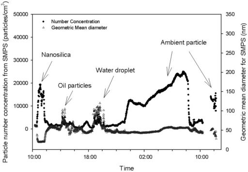 Real-time particle measurement in nanosilica handling workplace: particle numberconcentration and geometric mean diameter measured by the SMPS. Evants werenanosilica handling (silica nanoparticle), filter press operation (oil particles),cleaning sonication (water particles), infiltration of outside air (ambientparticles).