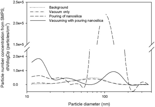 Particle size distribution comparison (weighted by number) according to the fourexperimental conditions. Measurements were conducted by the SMPS.