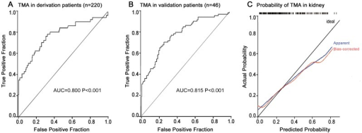 Receiver operating characteristic curves and calibration curve for a diagnostic panel.(A) The diagnostic panel was developed in the derivation group of 220 suspected patients, with AUC 0.800, P<0.001. (B) This marker was validated in 46 independent patients, with AUC 0.815, P<0.001. (C) Bootstrap validation shows the calibration curve of the diagnostic panel. Cross-validated estimates of the AUC, calibration-curve intercept and slope were 0.777, 0.07 and 0.64, respectively. The loess-smoothed estimates of the cross-validated and unadjusted calibration curves are overlaid on a diagonal reference line representing good model calibration.