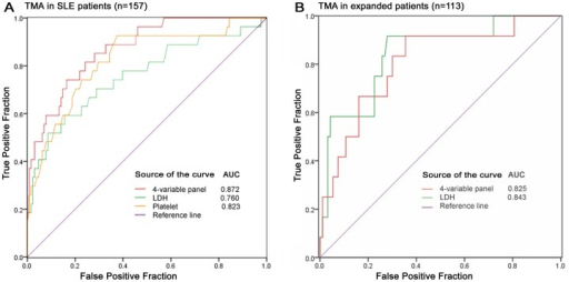 Evaluation of LDH, platelet and 4-variable panel in extra cohorts.(A) All levels of platelet, LDH and the 4-variable panel were evaluated in 157 suspected patients diagnosed with SLE and could discriminate patients with TMA, with an AUC of 0.823, 0.76 and 0.872, respectively. (B) To further validate in another independent group of 113 patients and ROC curve analysis showed that the levels of LDH and the 4-variable panel yielded an AUC of 0.843 and 0.825, showing an good discrimination of TMA (both P<0.001).
