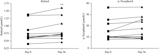 Plasma concentrations of retinol and α-tocopherol at baseline and after RPO supplementation. Values are given in μmol/L. Concentration of retinol was significantly increased (day 56) when compared with baseline (day 0) (**P < 0.001). Concentration of α-tocopherol remained unchained compared with baseline.