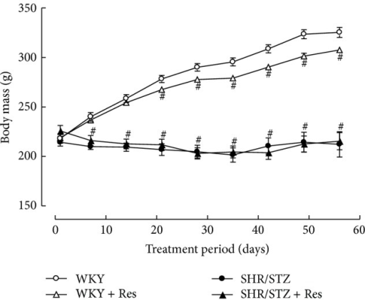 Weekly body weight for WKY, WKY + Res, SHR/STZ, and SHR/STZ + Res treated rats. #P < 0.05 versus WKY.