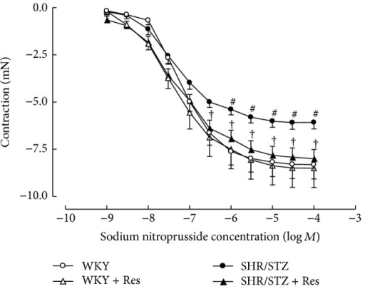 Cumulative concentration response to sodium nitroprusside of noradrenaline precontracted thoracic aortic preparations from WKY, WKY + Res, SHR/STZ, and SHR/STZ + Res treated rats. #P < 0.05 versus WKY, †P < 0.05 versus SHR/STZ.