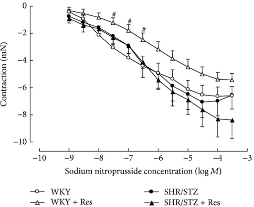 Cumulative concentration response to sodium nitroprusside of noradrenaline precontracted mesenteric arteries from WKY, WKY + Res, SHR/STZ, and SHR/STZ + Res treated rats. #P < 0.05 versus WKY.