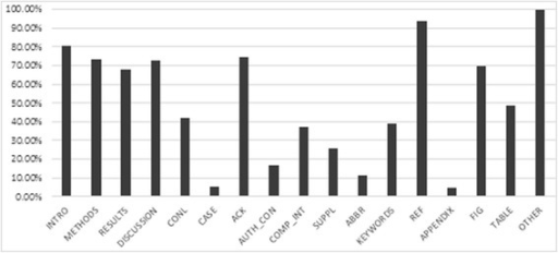 Distribution of sections in OA articles. This figure shows the distribution of 17 different pre-selected sections present in OA articles (INTRO: Introduction & Background, CONCL: Conclusion & Future Work, CASE: Case Report, SUPPL: Supplementary Data, KEYWORDS: Keyword, ABBR: Abbreviation, METHODS: Materials & Methods, AUTH_CON: Author Contribution, COMP_INT: Competing Interest, ACK: Acknowledgement & Funding, REF: References, FIG: Figures, TABLE: Tables, APPENDIX: Appendix, RESULTS: Results, DISCUSSION: Discussion, OTHER: Other). The results show that at least one of the typical IMRAD section types (Introduction, Materials and Methods, Results and Discussion) are found in 68-80% of articles.