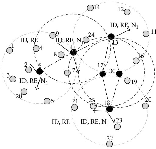 Connectors are selected after algorithm phase 2 and (ID, RE, and N1) are exchanged to get equivalent node for performing activity scheduling.