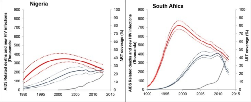 Trends in estimated new infections, AIDS-related deaths and ART coverage in Nigeria and South Africa, 1990–2013.Trends with uncertainty bounds for new infections (red), AIDS-related deaths (blue), and ART coverage percentage (green), 1990 to 2013. ART coverage is calculated as the percentage of people reported on ART among the estimated people living with HIV for the same time period.