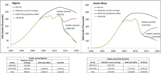 "Projected estimated deaths averted by ART coverage scenarios for South Africa and Nigeria, 1990–2020.Projected deaths averted by ART expansion scenarios for South Africa and Nigeria. Reference baseline is projected deaths in the absence of ART (No ART scenario) which is compared to 1) maintenance of current ART coverage levels till 2020 (Current ART Coverage scenario); 2) expansion of access to 90% ART coverage rates of people eligible under WHO 2013 guidelines by 2020 (2013 WHO Guidelines scenario) and 3) UNAIDS ""90-90-90"" target or 81% of people living with HIV on ART by 2020 (90-90-90 Scenario). The estimated deaths averted represent the total difference from the No ART scenario."