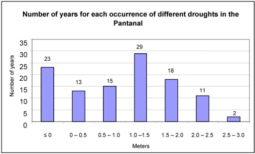 Number of years that droughts occurred in the Pantanal, as recorded on the Paraguay River at Ladário Station.