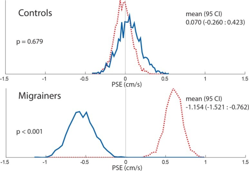 16s Histogram comparing combined controls and migrainers response using a random resampling of responses.Responses from all subjects were included. Responses collected with looming VFM are represented with a dashed red line, receding VFM responses are represented with a solid blue line.