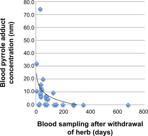 Distribution of blood pyrrole-protein adduct concentration over time for PA-associated HSOS patients.Abbreviations: HSOS, hepatic sinusoidal obstruction syndrome; PA, pyrrolidizine alkaloid.