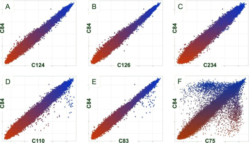 Microarray scatter plots of pairwise comparisons demonstrating gene-level differences between strains analyzed in this study. Four S. Newport II isolates C84, C124, C126, and C234, were recovered from different ponds at different sample dates. (A to C) The genotype of C84 was compared with those of C124 (A), C126 (B), and C234 (C). (D to F) The genotype of C84 was also compared with those of two S. Newport II isolates, C110 (D) and C83 (E), and S. Newport II strain C75 (F).