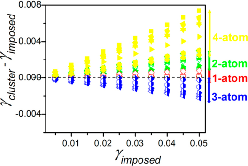 The relation between cluster shear strains, γcluster, of different cluster connection schemes in terms of the imposed macroscopic shear strain γimposed for samples #1 to 8 in Table 1.The dashed line indicates where the cluster strains are equal to the imposed macroscopic shear strains.