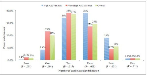 Overall goal attainment rates of the different cardiovascular risk factors (smoking, BMI, HbA1c, LDL-C, and BP) stratified by atherosclerotic cardiovascular disease (ASCVD) risk status in the Arabian Gulf (N = 4398).Abbreviations: BMI, body mass index; LDL-C, low-density lipoprotein cholesterol; BP, blood pressure.Criteria for ASCVD risk status was adapted from the National Lipid Association criteria22 for atherosclerotic cardiovascular disease. Highrisk group included patients with 3 major ASCVD risk factors, diabetes mellitus (type 1 or 2) with 0/1 major ASCVD risk factor and LDL-C190 mg/dL (5.02 mmol/L) (severe hypercholesterolemia). Very high ASCVD risk group included coronary heart disease, peripheral arterydisease, cerebrovascular disease and diabetes mellitus with 2 other major ASCVD risk factors.CVD risk factor goal attainments were no smoking, BMI <25 kg/m2, HbA1c <7% and LDL-C for the high and very high ASCVD risk patientswere LDL-C < 100 mg/dL (2.6 mmol/L) and LDL-C <70 mg/dL (1.8 mmol/L), respectively.BP goals were adapted from the new JNC-8 2014 Hypertension Guideline Management Algorithm.23 BP goals for those without diabetesmellitus (DM) and 60 years and those <60 years were <150/90 mmHg and <140/90 mmHg, respectively. For those with DM irrespective ofage, the BP goal was <140/90 mmHg.