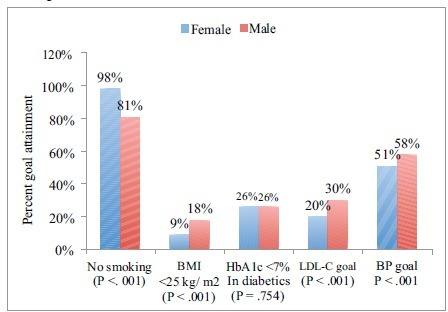 Overall goal attainment rates (smoking, BMI, HbA1c, LDL-C, and BP) in very high atherosclerotic cardiovascular disease (ASCVD)risk patients stratified by gender in the Arabian Gulf (N = 3431).Abbreviations: BMI, body mass index; LDL-C, low-density lipoprotein cholesterol; BP, blood pressure.Criteria for ASCVD risk status was adapted from the National Lipid Association criteria22 for atherosclerotic cardiovascular disease. Highrisk group included patients with 3 major ASCVD risk factors, diabetes mellitus (type 1 or 2) with 0–1 major ASCVD risk factor and LDLC190 mg/dL (5.02 mmol/L) (severe hypercholesterolemia). Very high ASCVD risk group included coronary heart disease, peripheral arterydisease, cerebrovascular disease and diabetes mellitus with 2 other major ASCVD risk factors.CVD risk factor goal attainments were no smoking, BMI <25 kg/m2, HbA1c <7% and LDL-C for the very ASCVD risk patients was LDL-C< 70 mg/dL (1.8 mmol/L).BP goals were adapted from the new JNC-8 2014 Hypertension Guideline Management Algorithm.23 BP goals for those without diabetesmellitus (DM) and 60 years and those <60 years were <150/90 mmHg and <140/90 mmHg, respectively. For those with DM irrespective ofage, the BP goal was <140/90 mmHg.