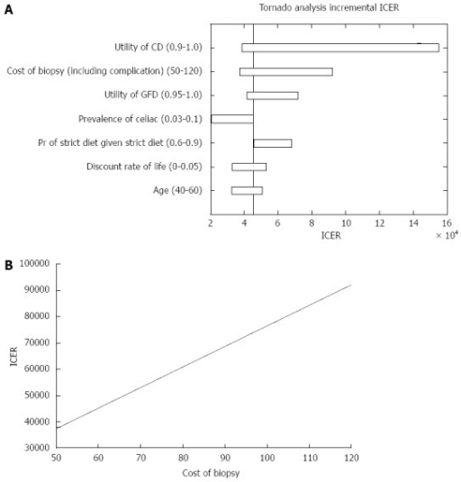 Incremental cost-effectiveness ratio outcome in patients with negative celiac serology. A: Parameters that affected the incremental cost-effectiveness ratio (ICER) analysis; B: A one way sensitivity analysis of ICER in regards to the cost of small bowel biopsies. CD: Celiac disease; GFD: Gluten free diet.