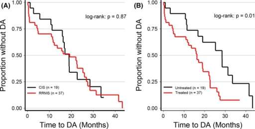 The Kaplan–Meier DA estimates in patients with baseline CIS and RRMS (A) and in treated and untreated patients (B). The plot shows the proportion of patients without DA (no attack, no EDSS, or MRI progression) as a function of time to DA (Months). We performed the nonparametric log‐rank test for statistics. Abbreviations: CIS, clinically isolated syndrome; RRMS, relapsing‐remitting MS; DA, disease activity.