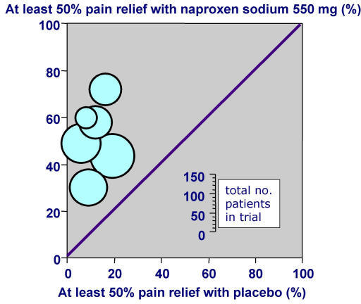 L'Abbé plot. Percentage of patients with at least 50% pain relief in placebo controlled clinical trials of naproxen sodium 550 mg. Each circle represents one included trial.