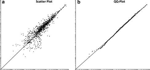 Scatter plot (a) of logarithmic spot quantities on two gels from different samples. Spots were normalized based on total spot quantity. b The quantile–quantile plot (QQ plot) of the same data. Spots are sorted by quantity separately on each gel; spots of corresponding ranks are plotted. The QQ plot makes it easier to compare the spot volume distributions; in an ideal experiment, all points would lie on the diagonal line. The diagram shows that the quantity distributions on both gels are nearly equal, indicating a successful normalization