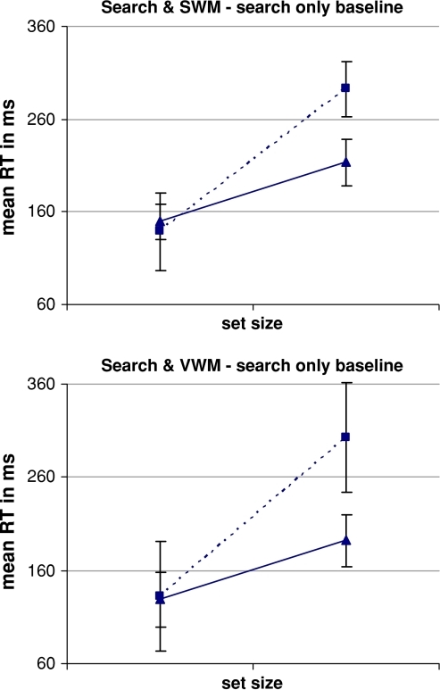 Results Experiment 1—the effects of dual-task performance on search times. RTs for inefficient search performed in isolation have been subtracted from search RTs during the dual-task conditions, for target present (filled triangle) and target absent search (filled square). On average, an additional 11 ms per item was required to perform target present search concurrently with the SWM task and 26 ms per item for target absent search, compared to search performed in isolation. Similarly an extra 11 ms per item was required for target present search performed concurrently with the VWM task and 28 ms per item for target absent search. Error bars indicate standard error of the mean