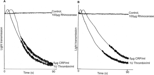 Effect of rhinocerase on platelets.100 µg of rhinocerase in a 50 µl volume was added to 450 µl of washed human platelets or platelet rich plasma in a siliconised glass cuvette in an optical platelet aggregometer with continuous stirring (1200 g) at 37°C. As positive controls, 5 µg/ml concentration of CRP and 1 U/ml concentration of thrombin were used at same conditions. The traces show nil effect of rhinocerase and aggregation effects of CRP and thrombin on human washed platelets (A) and platelet rich plasma (B).